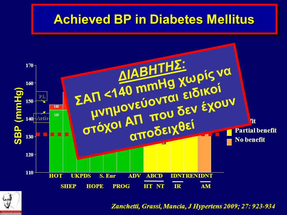 Achieved BP in Diabetes Mellitus