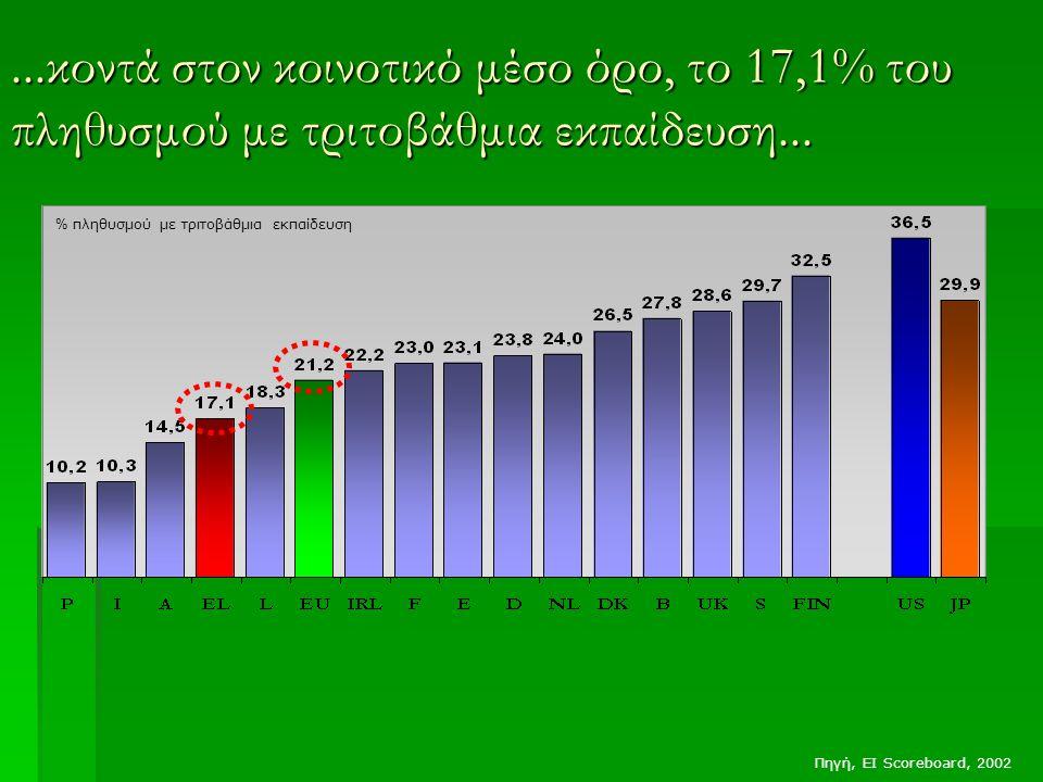 ...κοντά στον κοινοτικό μέσο όρο, το 17,1% του πληθυσμού με τριτοβάθμια εκπαίδευση...