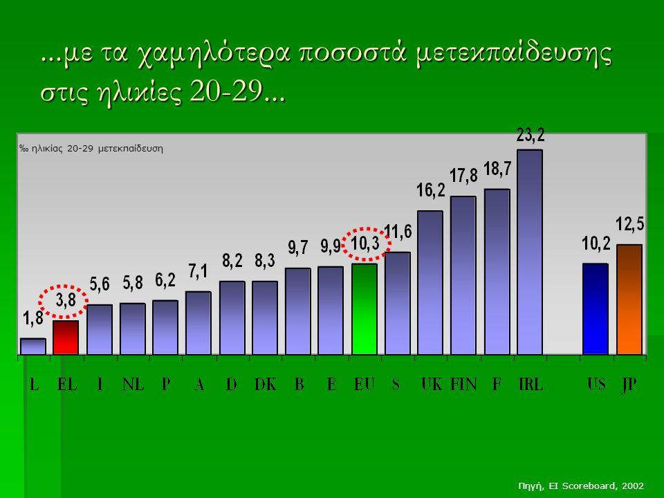 ...με τα χαμηλότερα ποσοστά μετεκπαίδευσης στις ηλικίες 20-29...