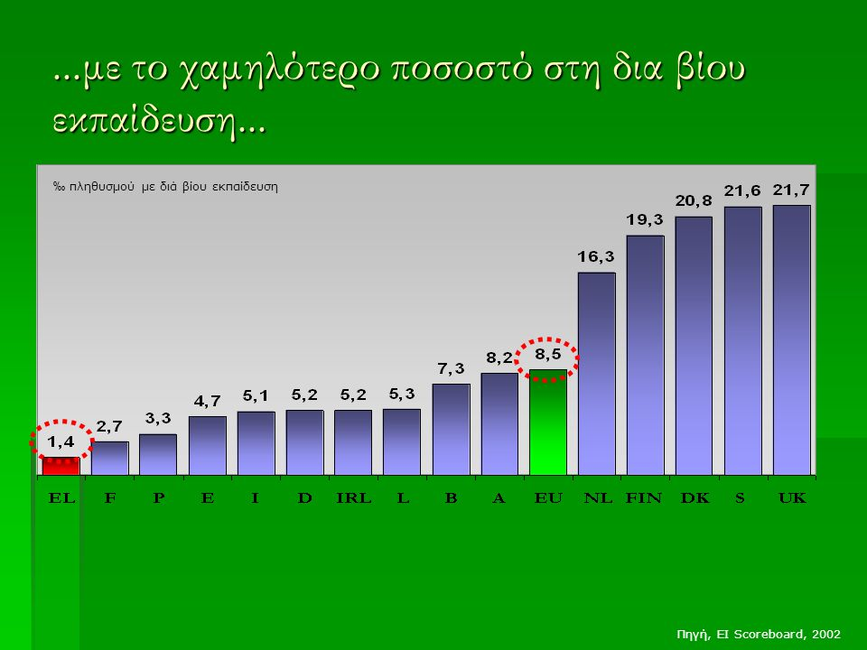 ...με το χαμηλότερο ποσοστό στη δια βίου εκπαίδευση...
