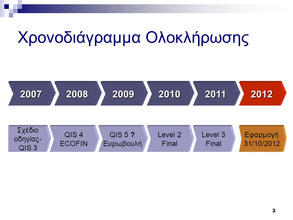 Χρονοδιάγραμμα Ολοκλήρωσης