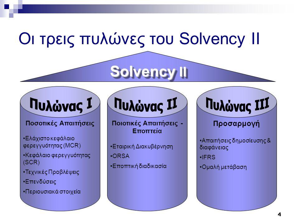 Οι τρεις πυλώνες του Solvency II