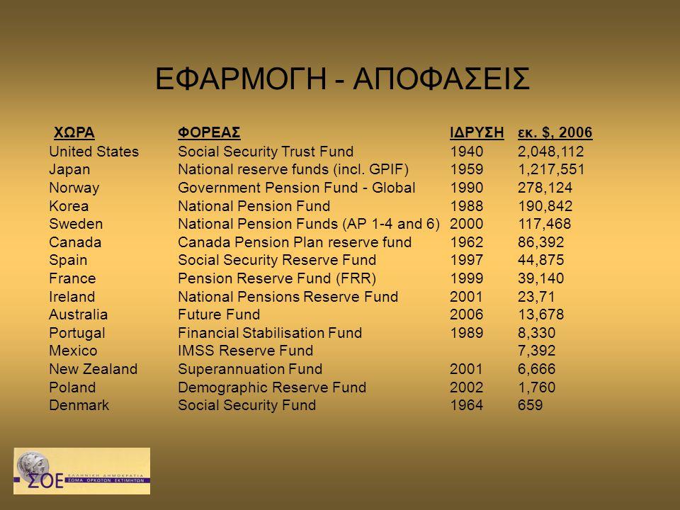 ΕΦΑΡΜΟΓΗ - ΑΠΟΦΑΣΕΙΣ ΧΩΡΑ ΦΟΡΕΑΣ ΙΔΡΥΣΗ εκ. $, 2006