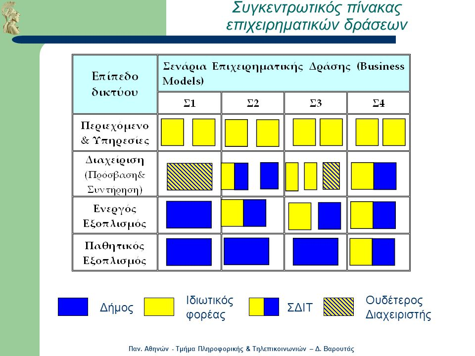 Συγκεντρωτικός πίνακας επιχειρηματικών δράσεων