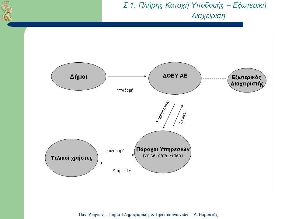 Σ 1: Πλήρης Κατοχή Υποδομής – Εξωτερική Διαχείριση
