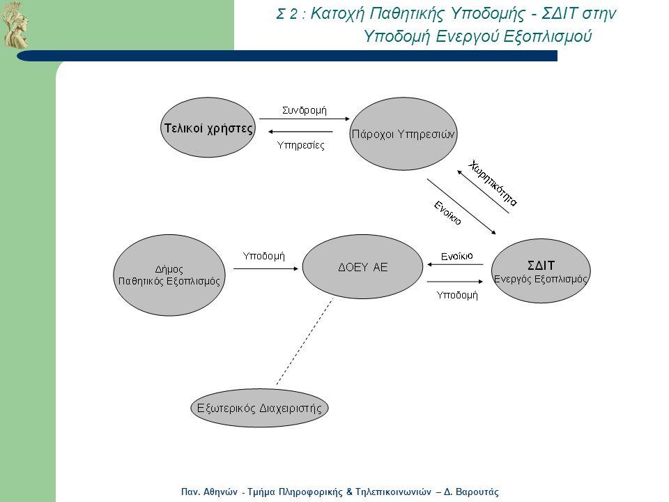Σ 2 : Κατοχή Παθητικής Υποδομής - ΣΔΙΤ στην Υποδομή Ενεργού Εξοπλισμού
