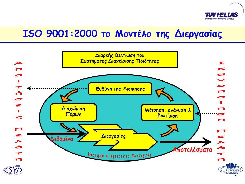 ISO 9001:2000 το Μοντέλο της Διεργασίας