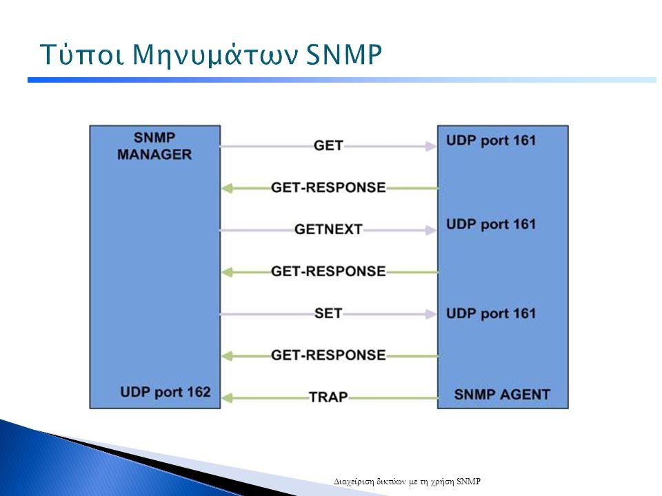 Τύποι Μηνυμάτων SNMP SNMP Msg -> Header (snmp version number, snmp community) + PDU.