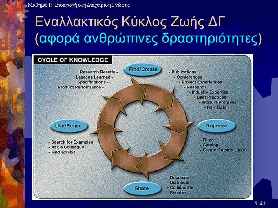 Εναλλακτικός Κύκλος Ζωής ΔΓ (αφορά ανθρώπινες δραστηριότητες)