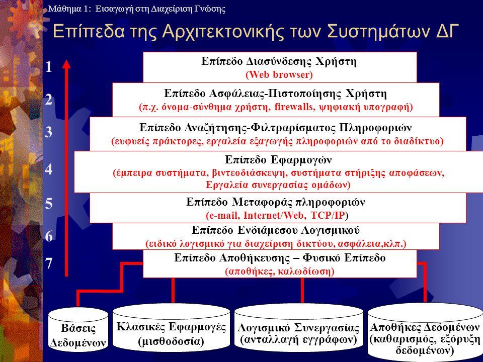 Επίπεδα της Αρχιτεκτονικής των Συστημάτων ΔΓ