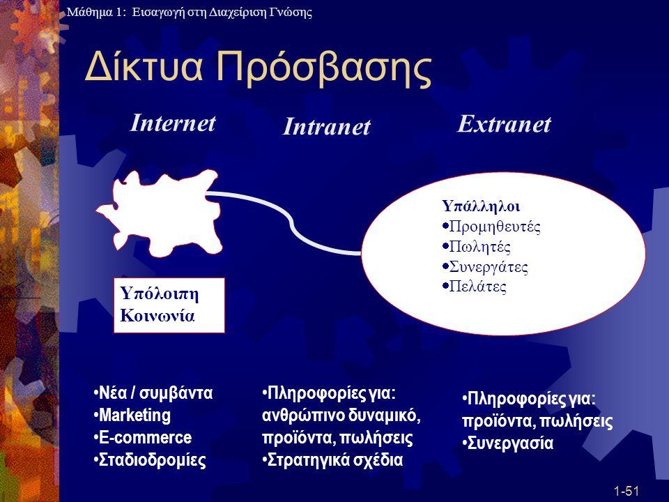 Δίκτυα Πρόσβασης Internet Extranet Intranet Υπόλοιπη Κοινωνία