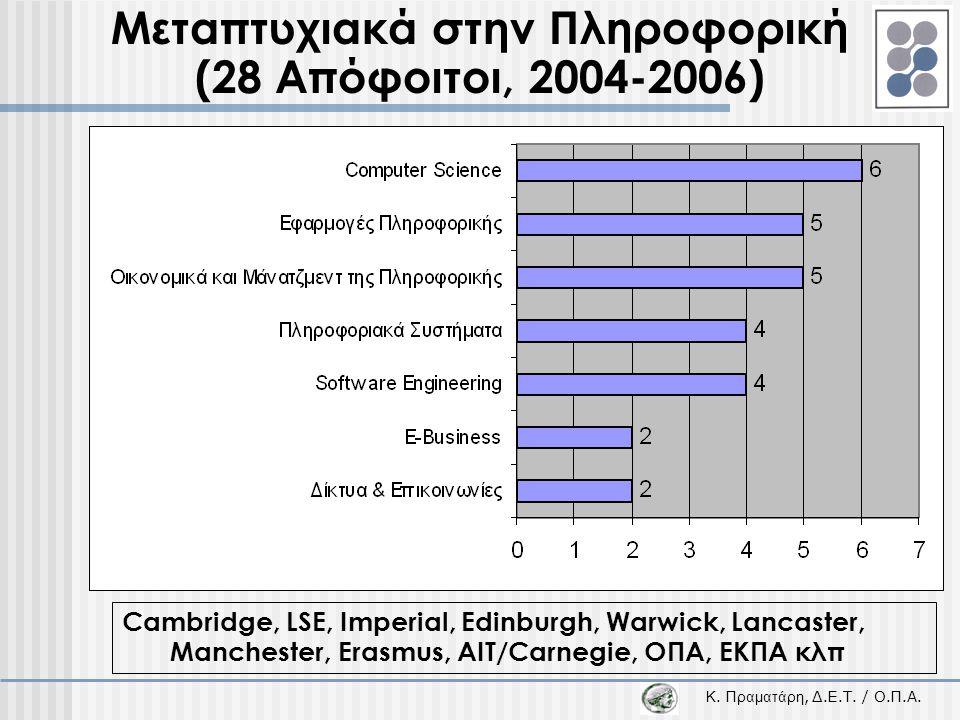 Μεταπτυχιακά στην Πληροφορική (28 Απόφοιτοι, 2004-2006)