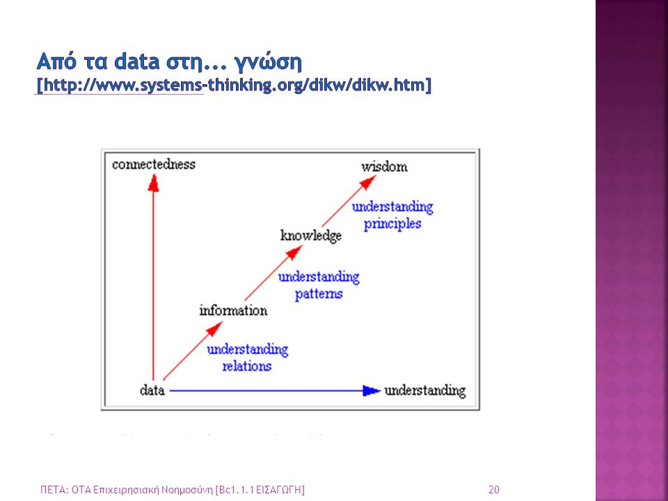 Από τα data στη. γνώση [  systems-thinking. org/dikw/dikw