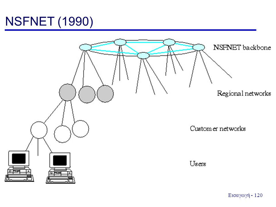 NSFNET (1990)