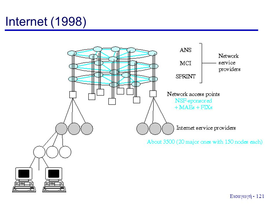 Internet (1998)