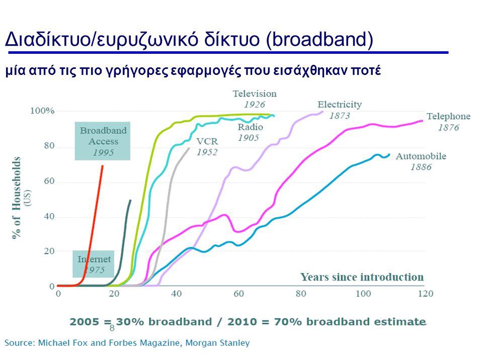 Διαδίκτυο/ευρυζωνικό δίκτυο (broadband)