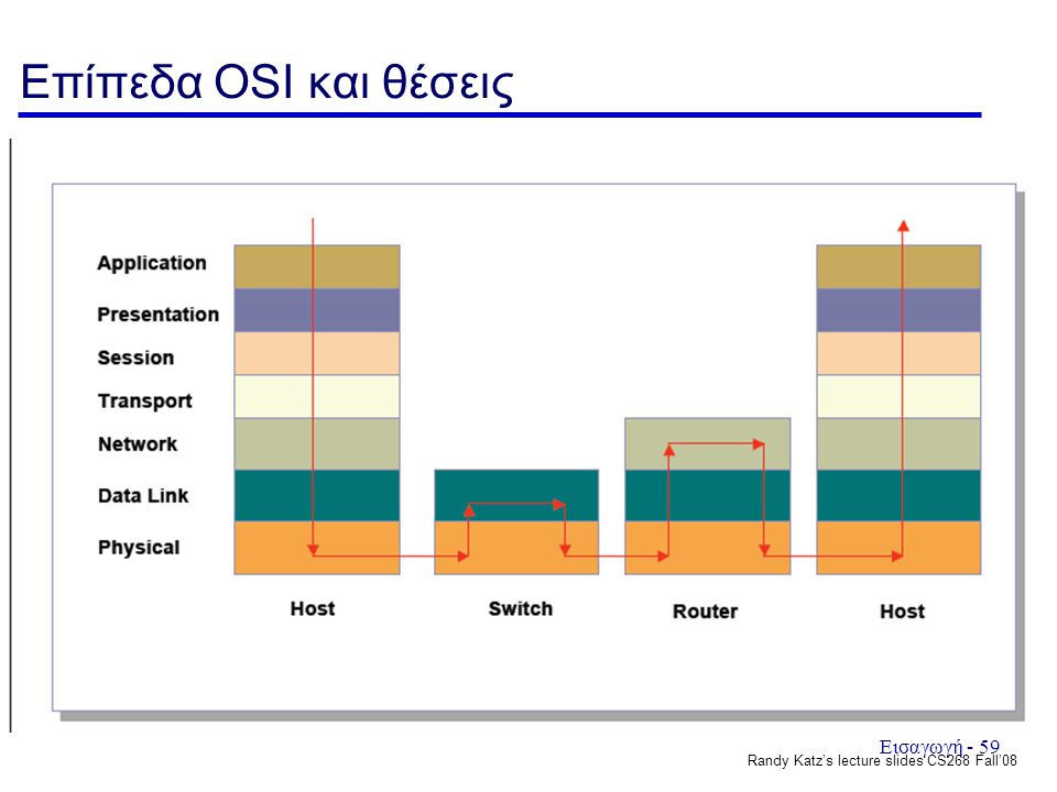 Επίπεδα OSI και θέσεις Randy Katz's lecture slides CS268 Fall'08