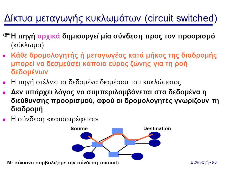 Δίκτυα μεταγωγής κυκλωμάτων (circuit switched)
