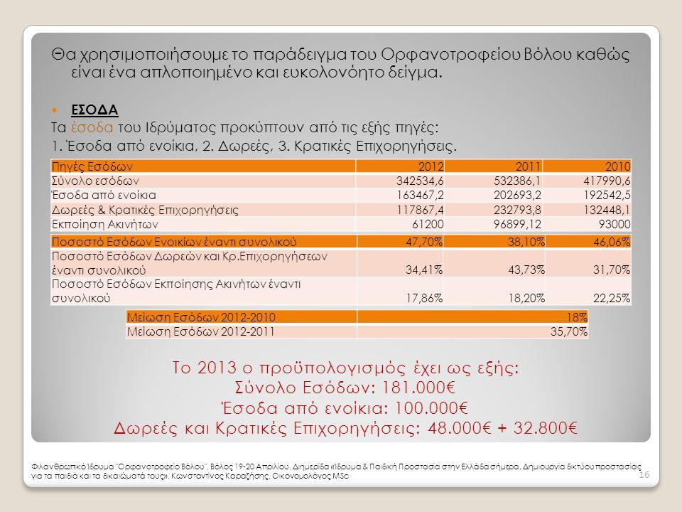 Το 2013 ο προϋπολογισμός έχει ως εξής: Σύνολο Εσόδων: 181.000€
