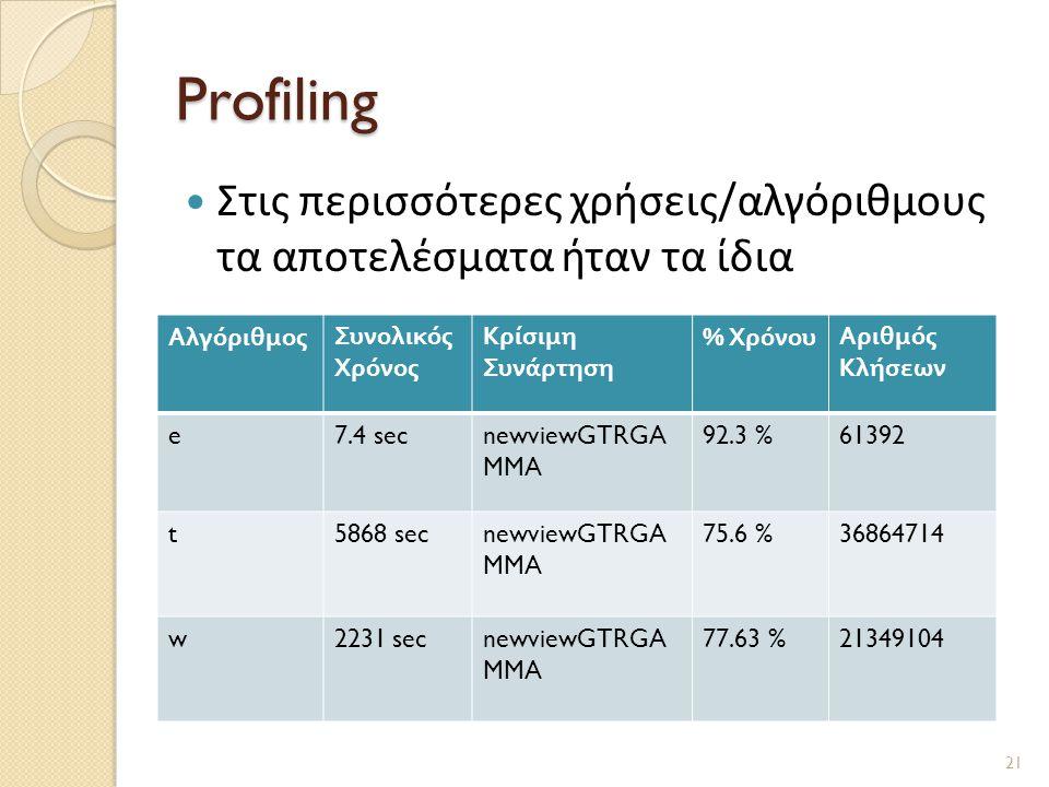 Profiling Στις περισσότερες χρήσεις/αλγόριθμους τα αποτελέσματα ήταν τα ίδια. Αλγόριθμος. Συνολικός Χρόνος.