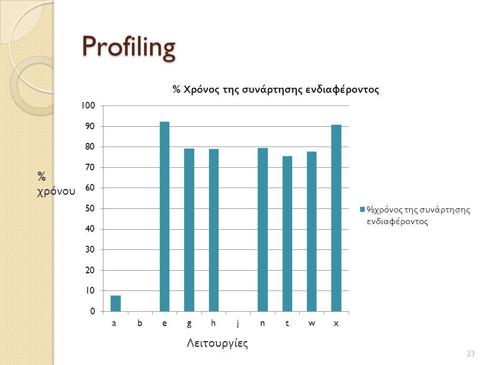 Profiling % χρόνου Λειτουργίες