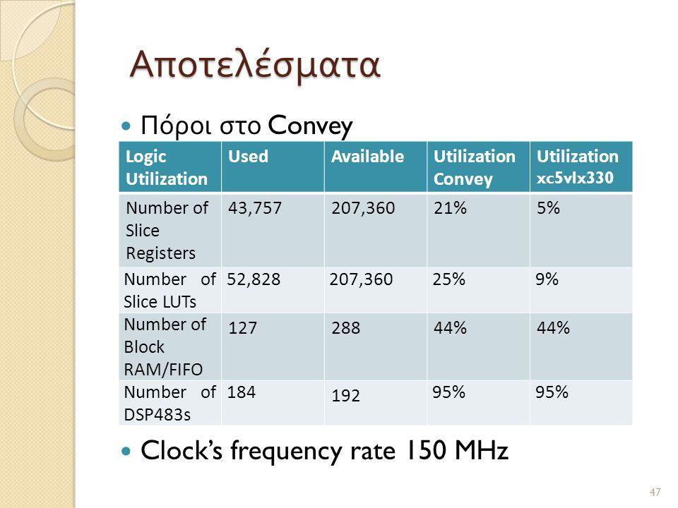 Αποτελέσματα Πόροι στο Convey Clock's frequency rate 150 MHz