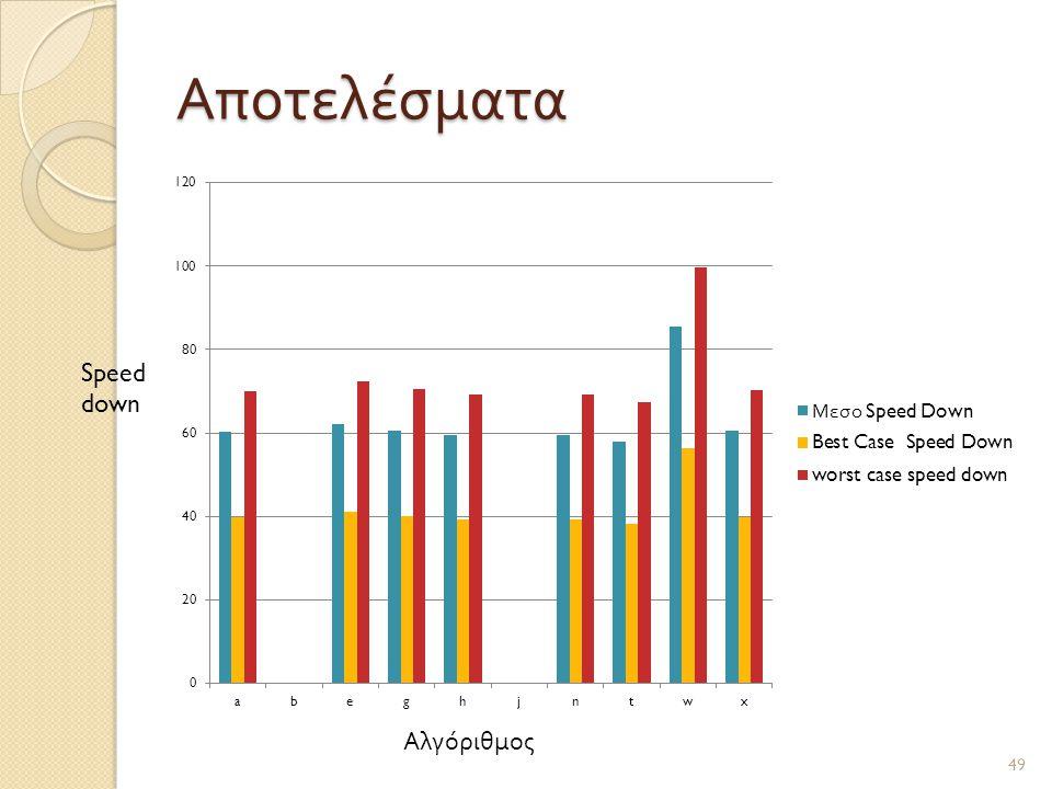Αποτελέσματα Speed down Αλγόριθμος