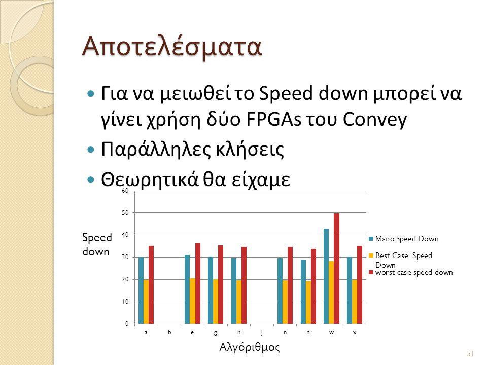 Αποτελέσματα Για να μειωθεί το Speed down μπορεί να γίνει χρήση δύο FPGAs του Convey. Παράλληλες κλήσεις.