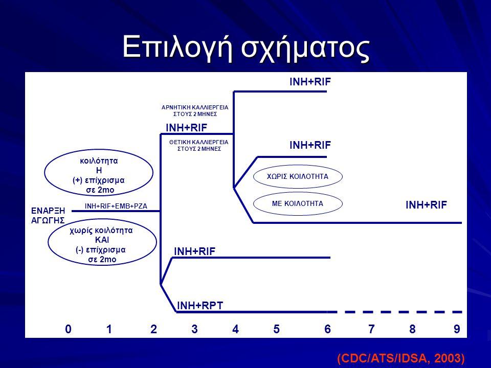 Επιλογή σχήματος 0 1 2 3 4 5 6 7 8 9 (CDC/ATS/IDSA, 2003) ΙΝΗ+RIF