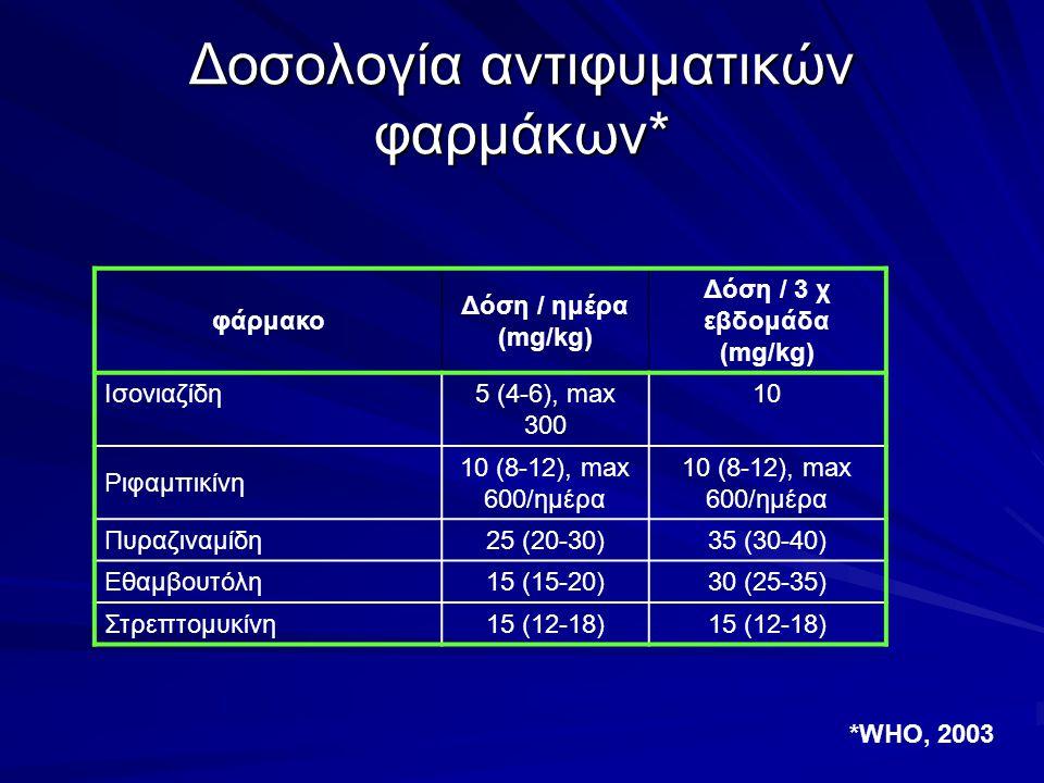 Δοσολογία αντιφυματικών φαρμάκων*