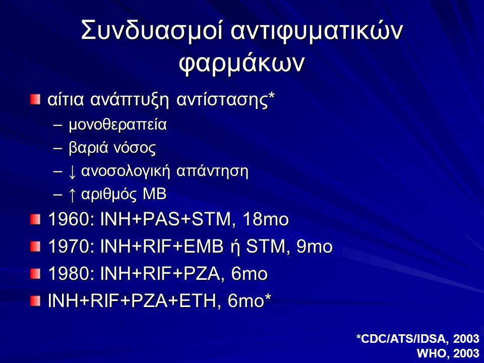 Συνδυασμοί αντιφυματικών φαρμάκων