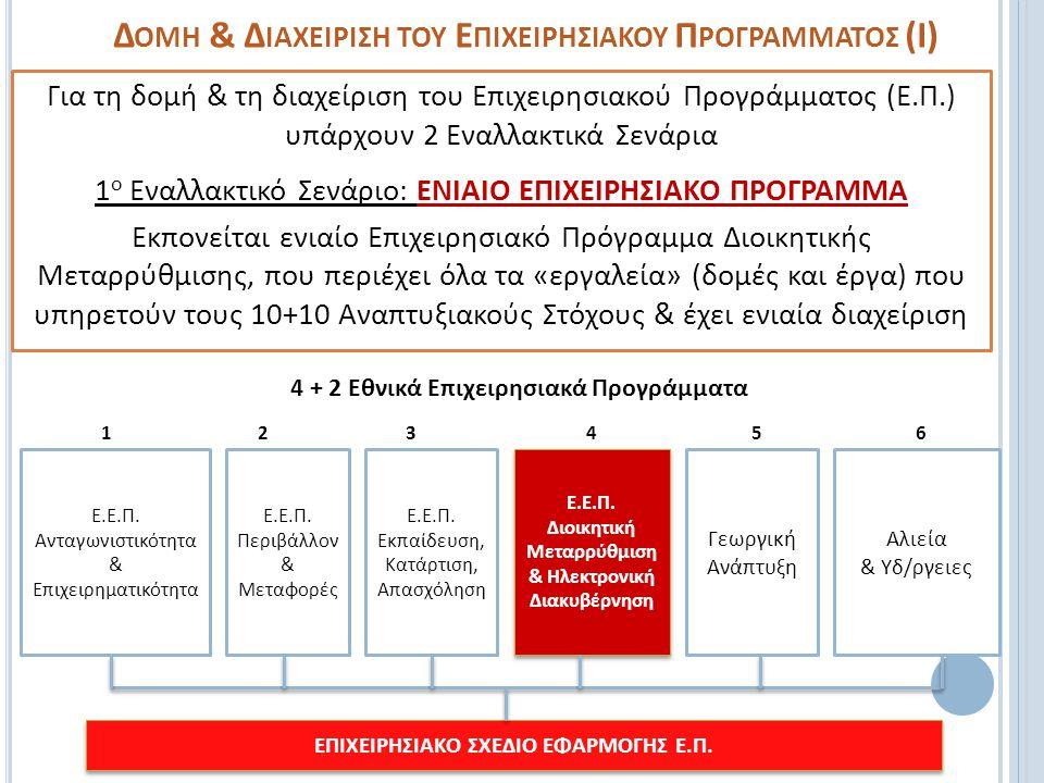 Δομη & Διαχειριςη του Επιχειρηςιακου Προγραμματος (Ι)