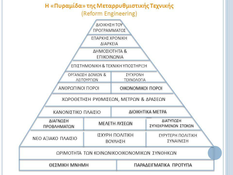 Η «Πυραμίδα» της Μεταρρυθμιστικής Τεχνικής (Reform Engineering)