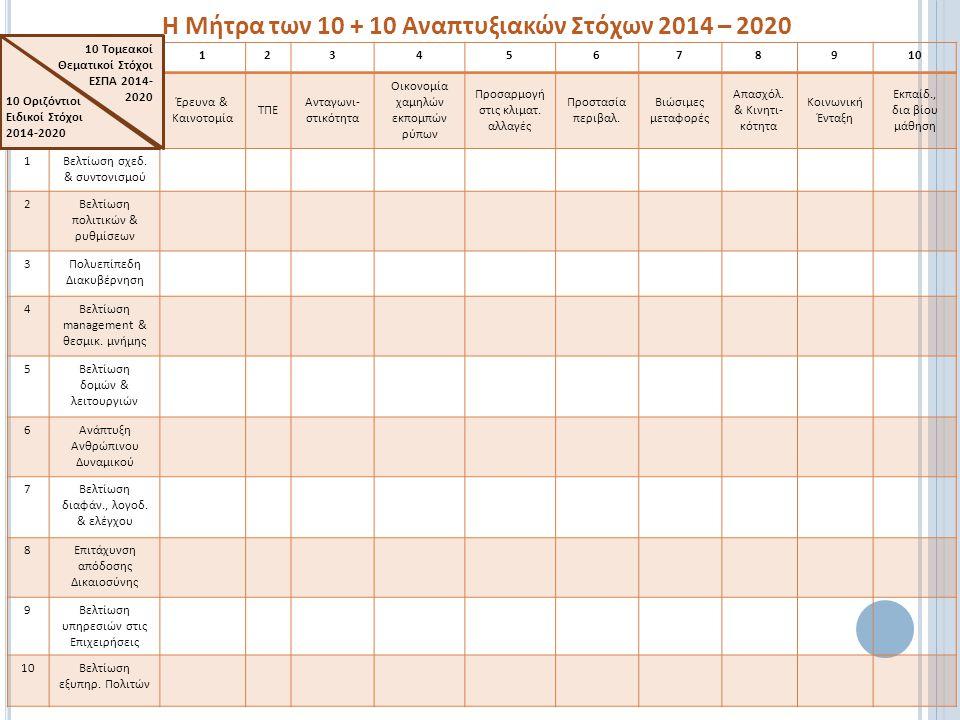 Η Μήτρα των 10 + 10 Αναπτυξιακών Στόχων 2014 – 2020