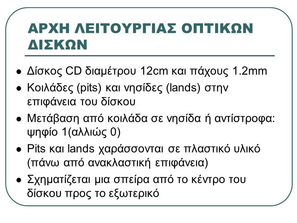 ΑΡΧΗ ΛΕΙΤΟΥΡΓΙΑΣ ΟΠΤΙΚΩΝ ΔΙΣΚΩΝ
