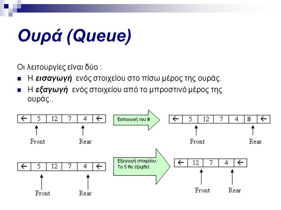 Ουρά (Queue) Οι λειτουργίες είναι δύο :