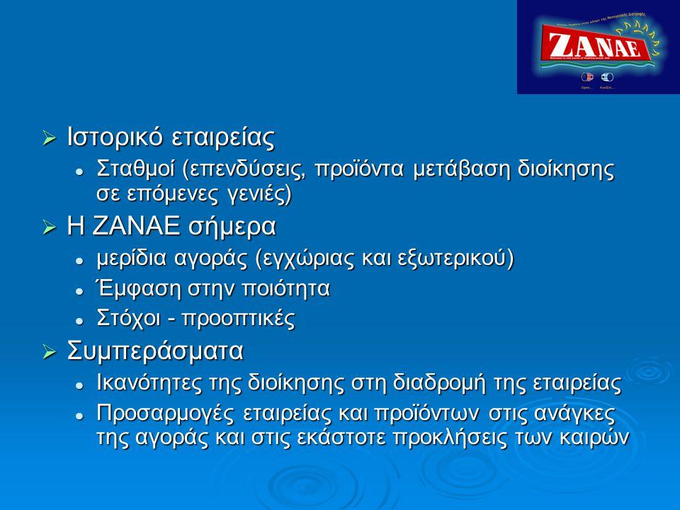 Ιστορικό εταιρείας Η ΖΑΝΑΕ σήμερα Συμπεράσματα