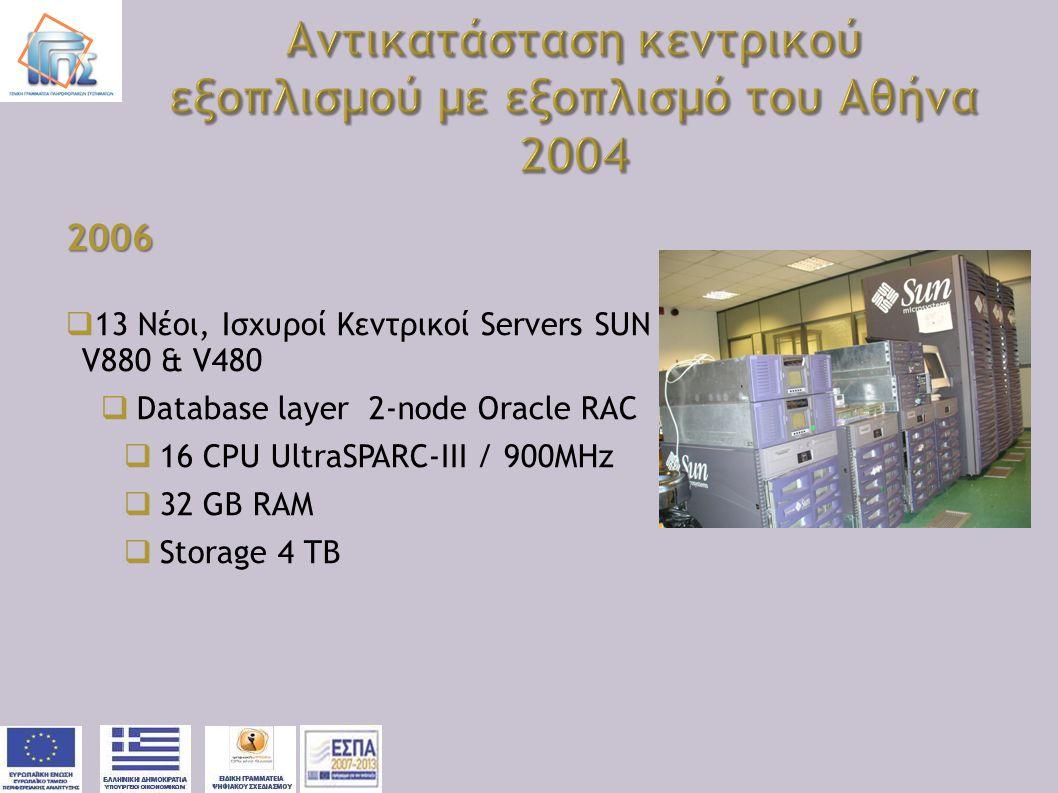 Αντικατάσταση κεντρικού εξοπλισμού με εξοπλισμό του Αθήνα 2004