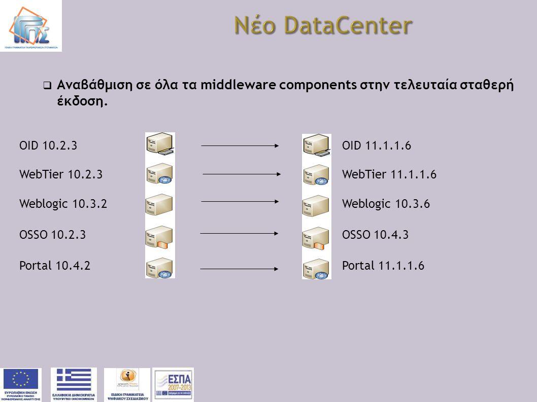 Νέο DataCenter Αναβάθμιση σε όλα τα middleware components στην τελευταία σταθερή έκδοση. OID 10.2.3 OID 11.1.1.6.