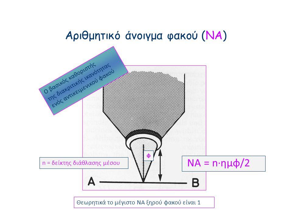 Αριθμητικό άνοιγμα φακού (ΝΑ)