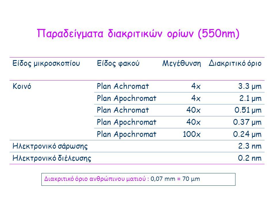 Παραδείγματα διακριτικών ορίων (550nm)