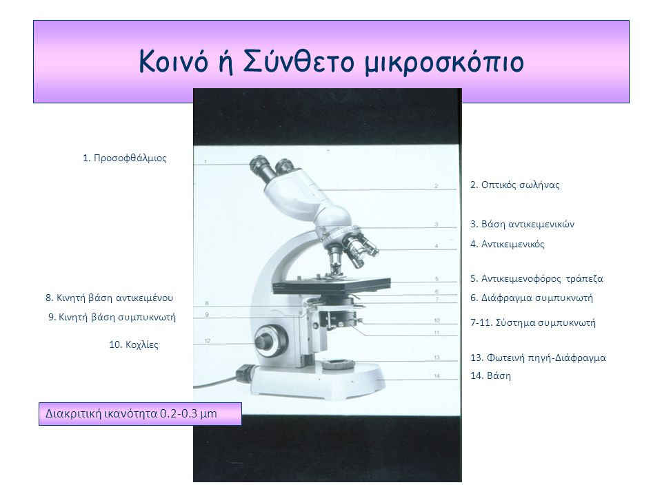 Κοινό ή Σύνθετο μικροσκόπιο