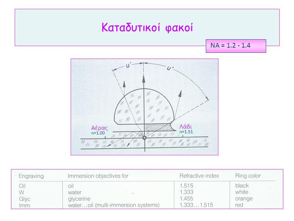 Καταδυτικοί φακοί ΝΑ = 1.2 - 1.4 Αέρας n=1.00 Λάδι n=1.51