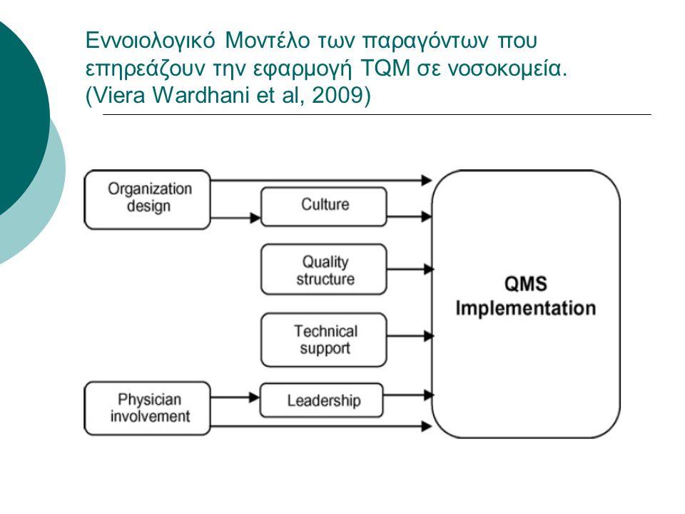Εννοιολογικό Μοντέλο των παραγόντων που επηρεάζουν την εφαρμογή TQM σε νοσοκομεία.