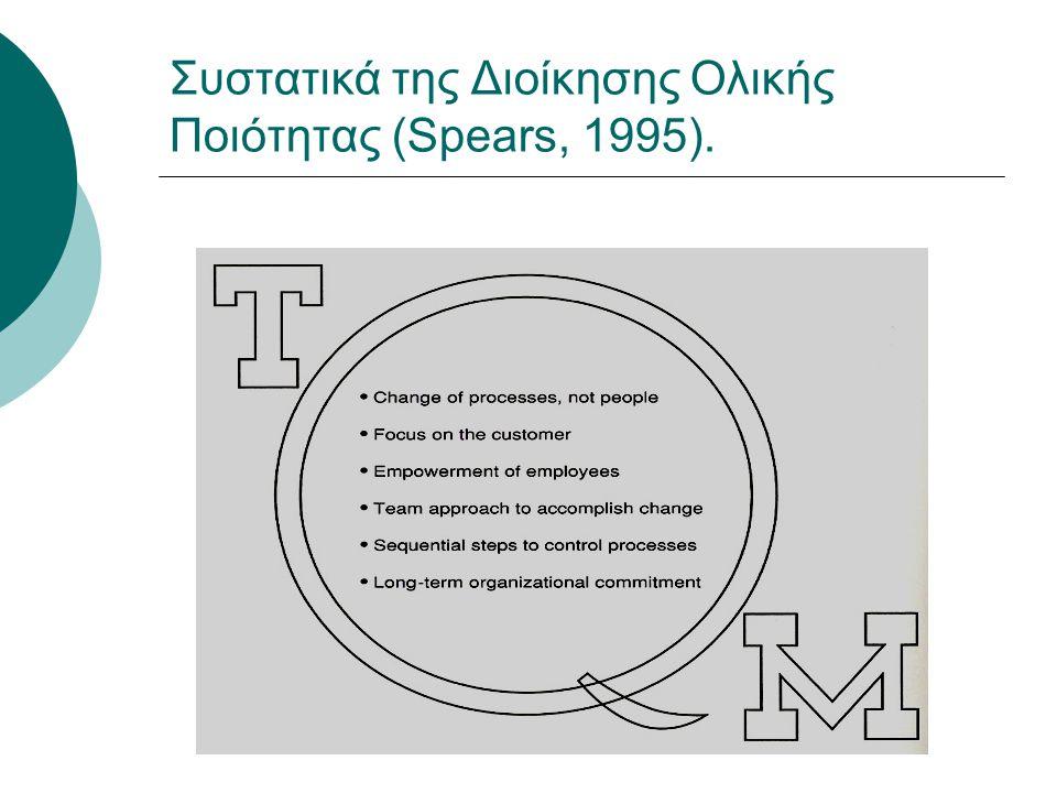 Συστατικά της Διοίκησης Ολικής Ποιότητας (Spears, 1995).