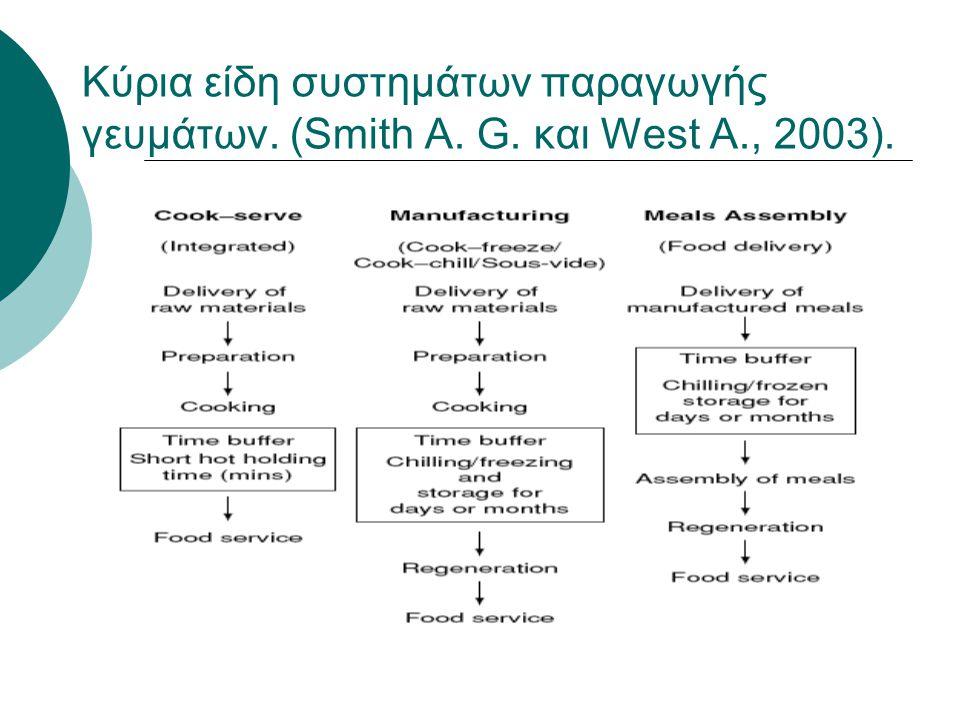 Κύρια είδη συστημάτων παραγωγής γευμάτων. (Smith A. G. και West A