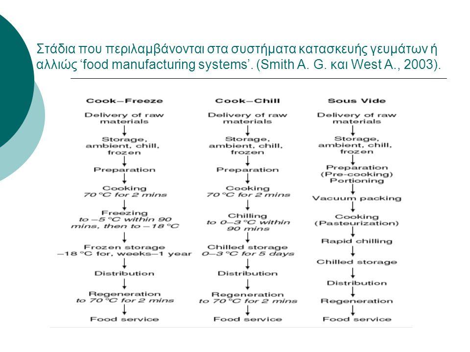 Στάδια που περιλαμβάνονται στα συστήματα κατασκευής γευμάτων ή αλλιώς 'food manufacturing systems'.