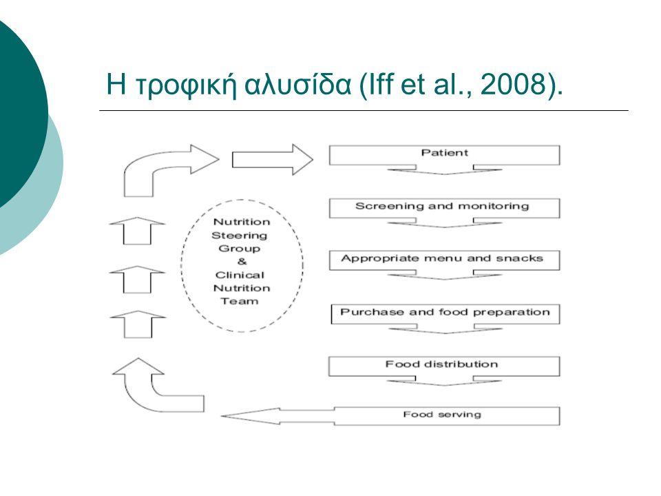 Η τροφική αλυσίδα (Iff et al., 2008).