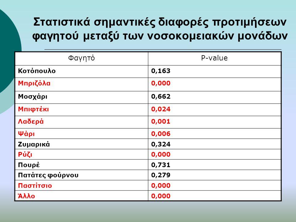 Στατιστικά σημαντικές διαφορές προτιμήσεων φαγητού μεταξύ των νοσοκομειακών μονάδων