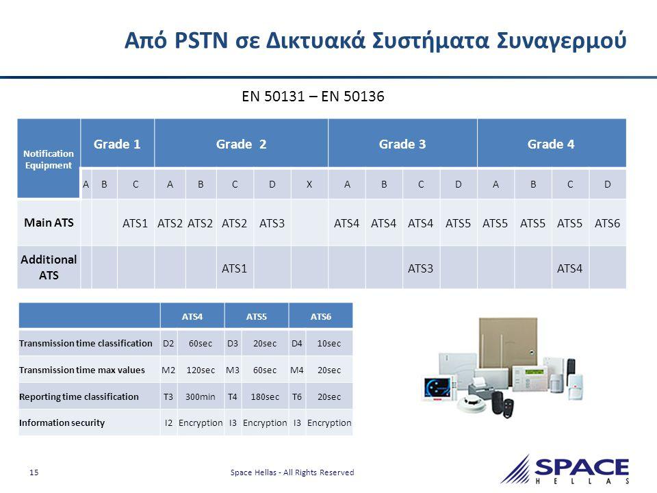 Από PSTN σε Δικτυακά Συστήματα Συναγερμού